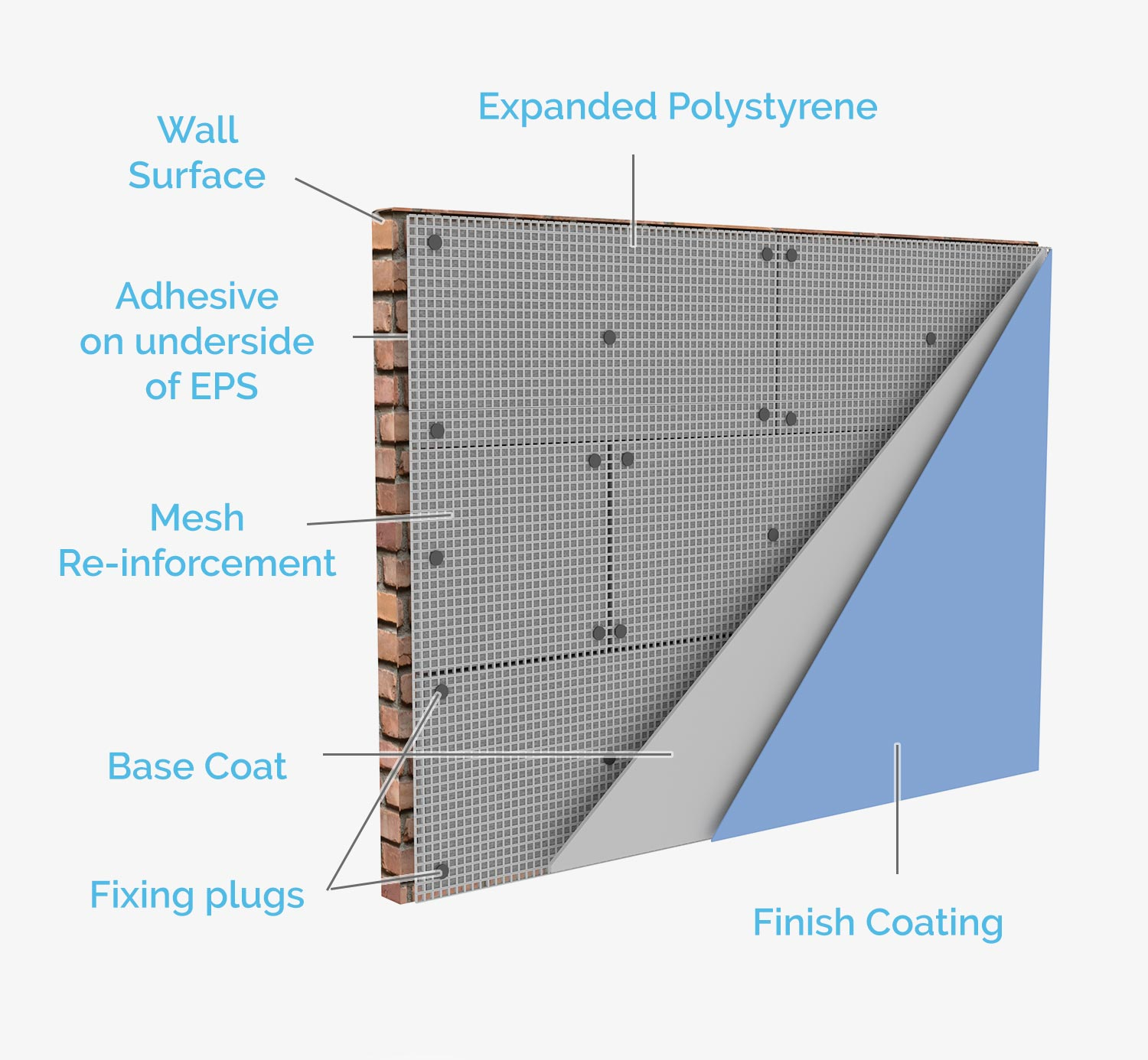 S and B EPS - external wall insulation system build up