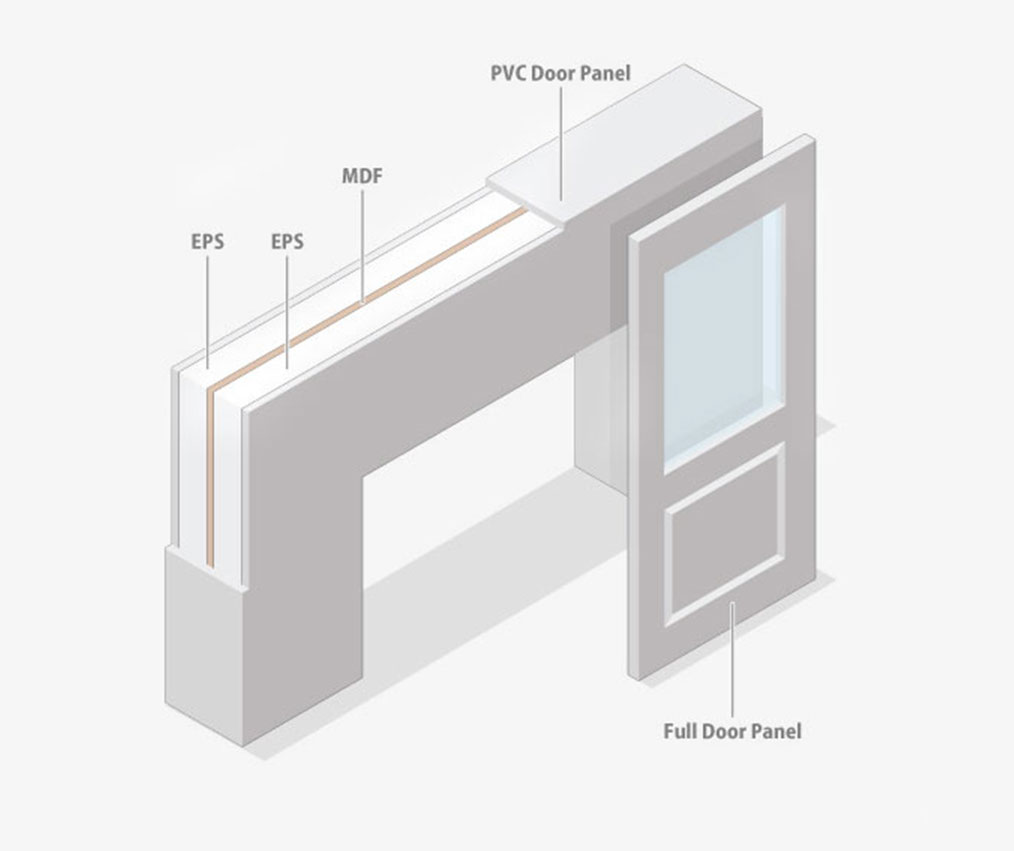Structural Insulated Panels – S and B EPS