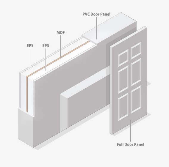 PVC Door Panels – S and B EPS